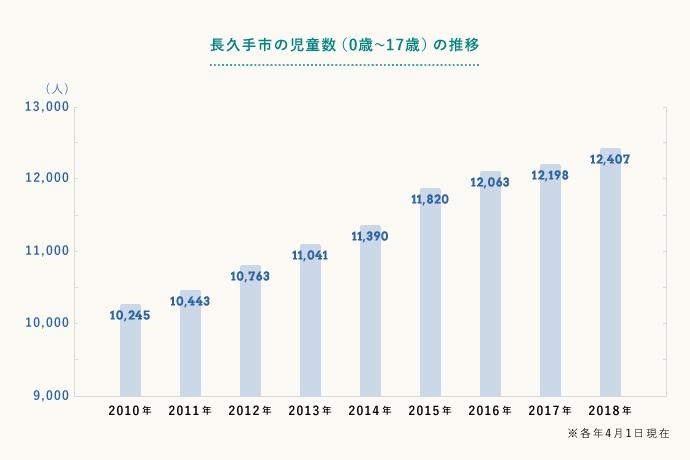 長久手市は子育て世代の転入が多く、2018年には児童数(0歳~17歳)が2010年の20%以上も増えた