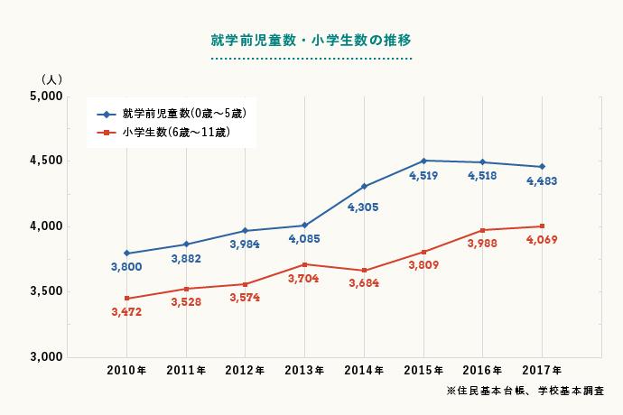 小学生数は2010年から約600人増加し、就学前児童数も増加傾向にあることから、今後も小学生数は増加するとみられる