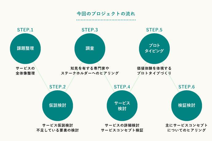 今回、サービスデザインをおこなううえで経たプロセス。座談会の時点ではSTEP4までが完了していた