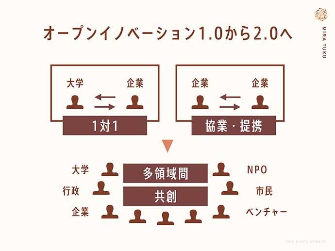 1対1による企業間の協業から領域を超えた共創へ