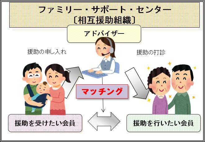 ファミリー・サポート・センター(相互援助組織)の説明図