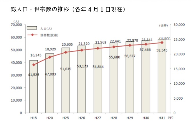 総人口・世帯数の推移