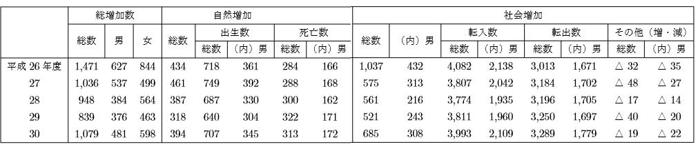 長久手市の人口・世帯数の増加数