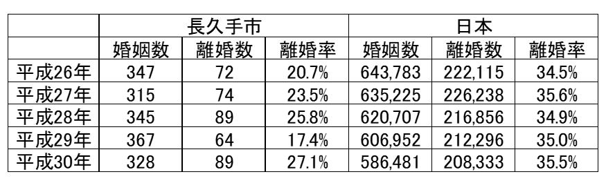 長久手市と日本の婚姻状況比較