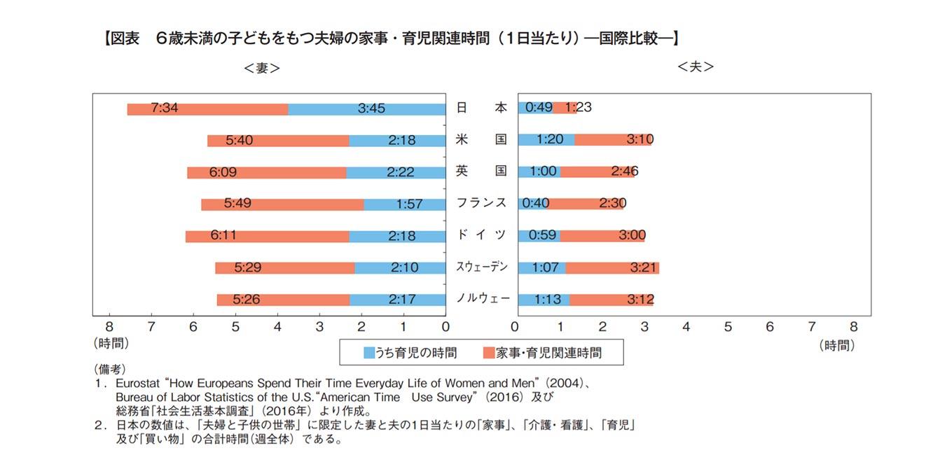 6歳未満の子どもをもつ夫婦の家事・育児関連時間(1日当たり)-国際比較ー