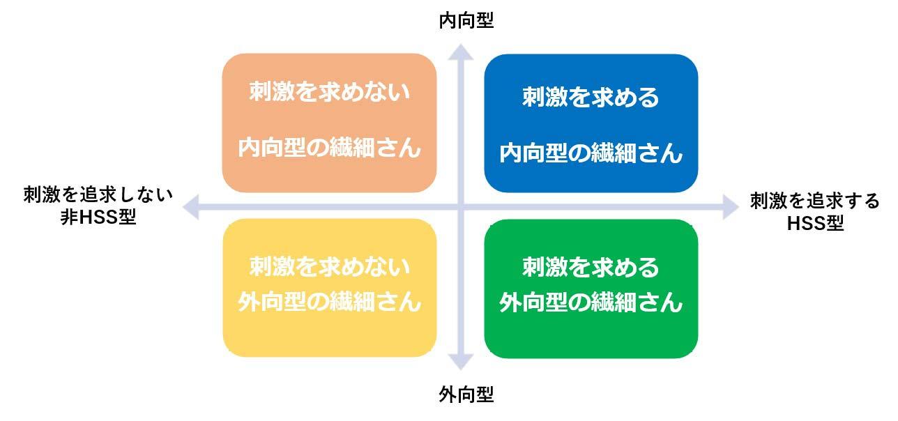 HSPの分類表